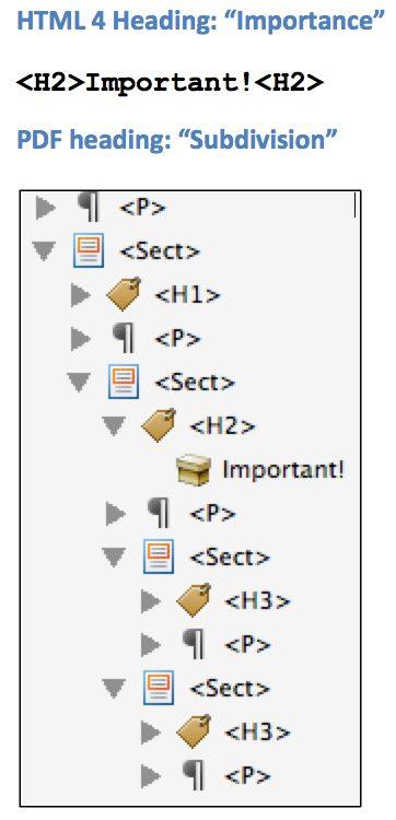 "HTML 4 Heading: ""Importance"" vs. PDF Heading: ""Subdivision"", example screen shot of PDF."