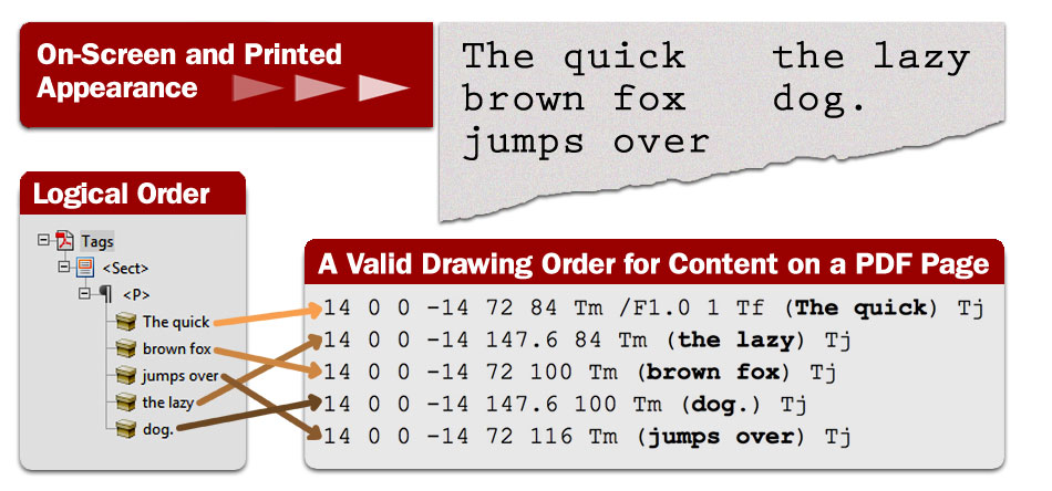 Demonstrating the difference between the physical view, logical order and content order in a PDF file.