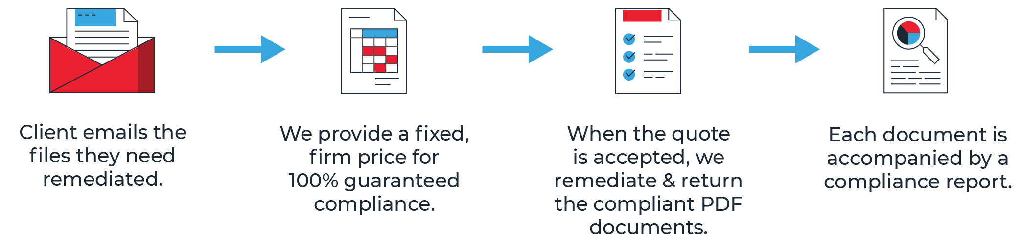 Graphic showing CommonLook's remediation process: You provide us with the PDF files you want to be verified and repaired for accessibility. This could be a list of URLs, a website, or a DVD. We will provide you with a fixed, firm quote to ensure their compliance. Upon approval, we perform the remediation to conform to accessibility standards and return the fully accessible compliant PDF to you. Upon request, we can provide a comprehensive compliance report for each document.