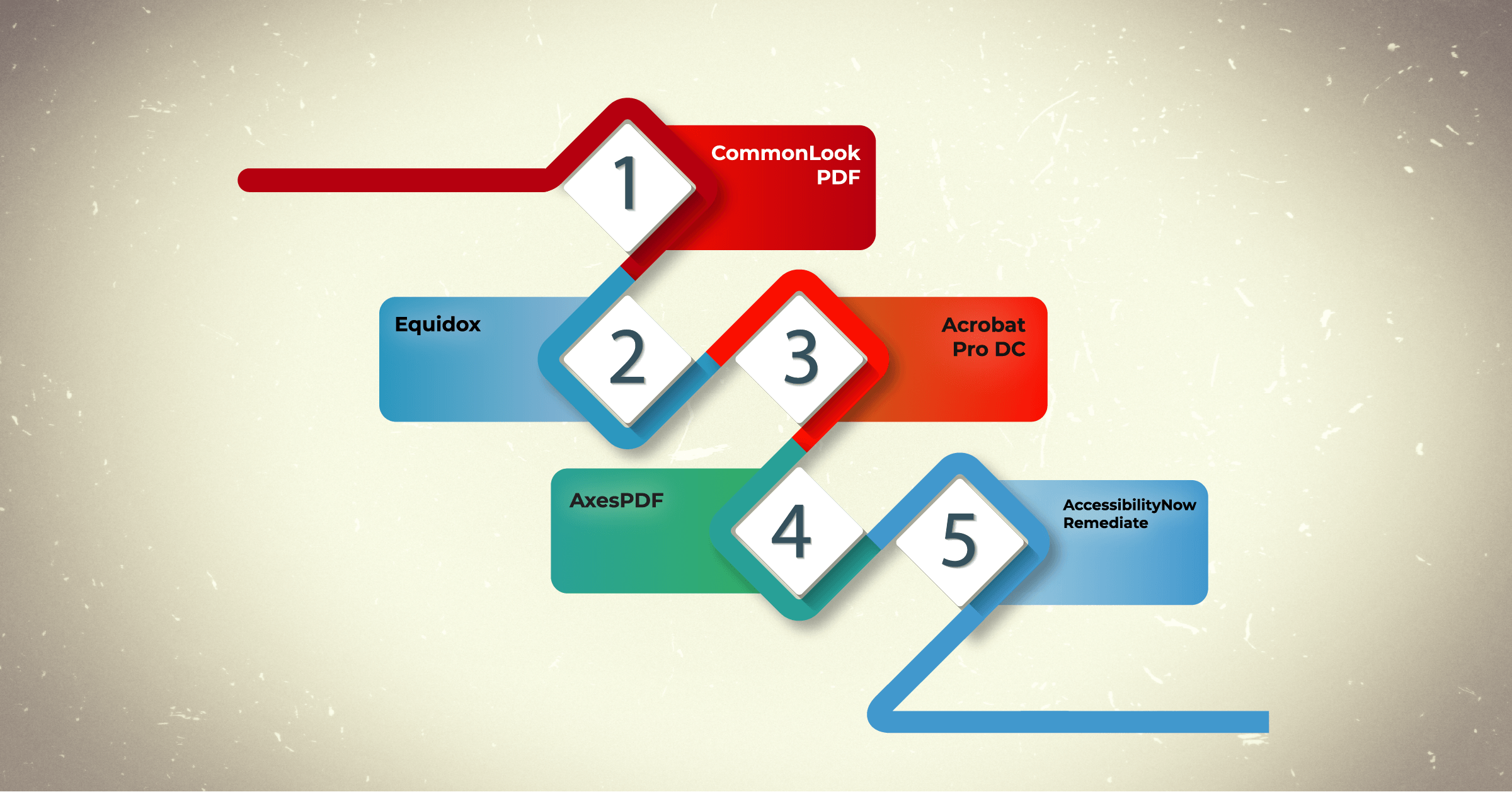 five boxes with names of commonlook and other pdf remediation tools